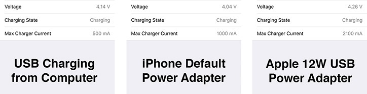 Fast Charging on iPhone