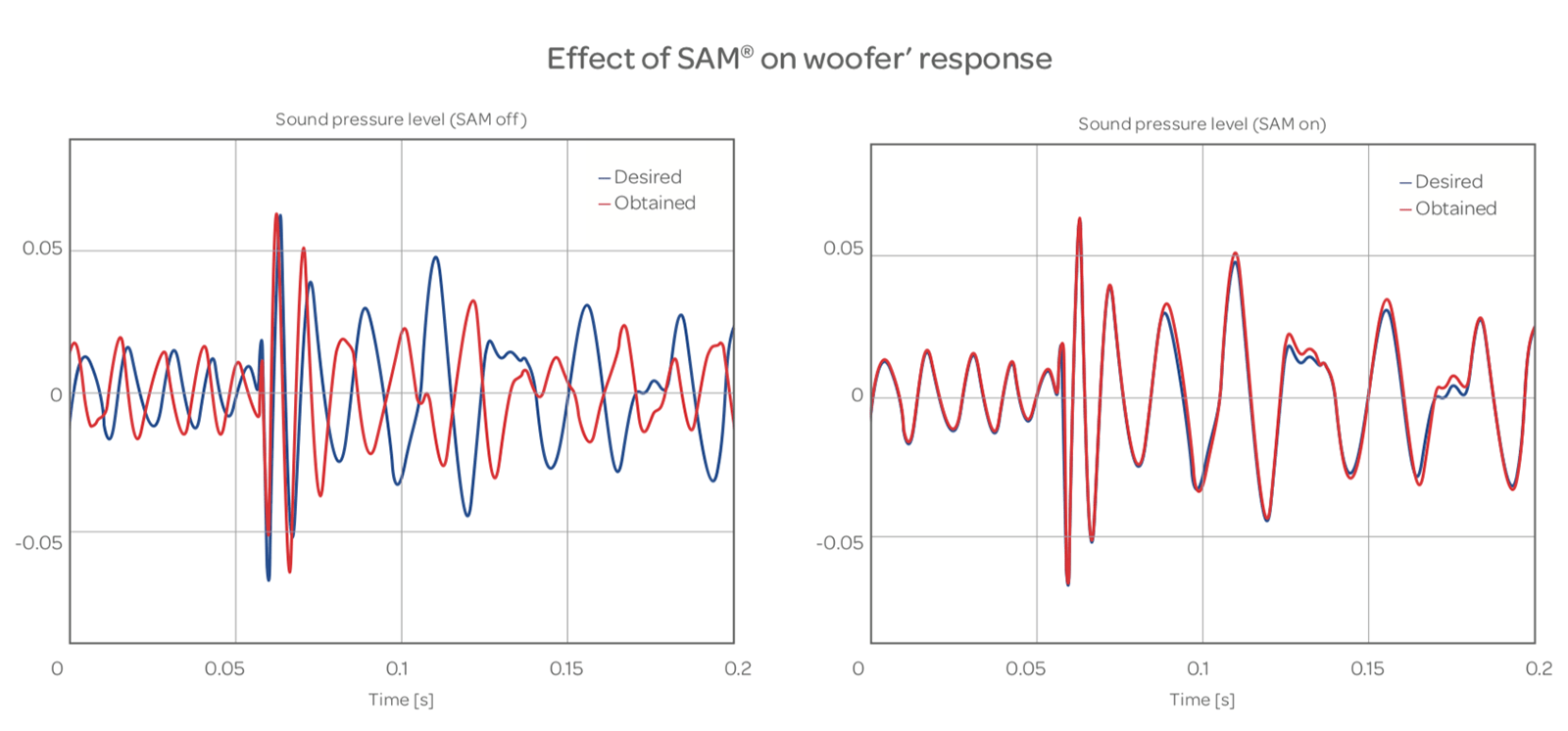 Effect of SAM on woofer' response